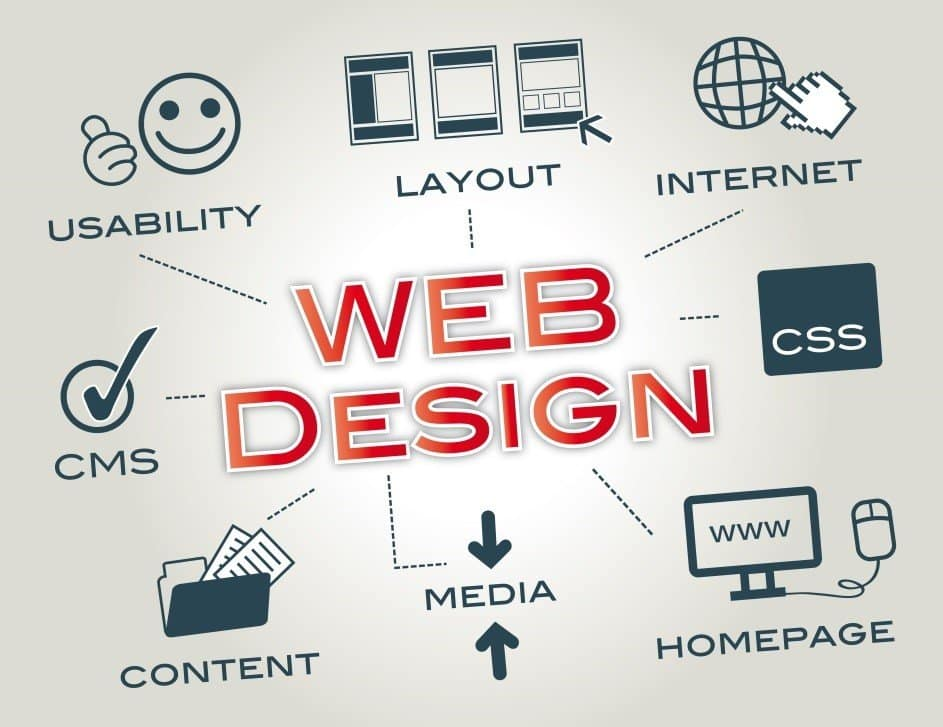 Professional Web Designer in Sydney