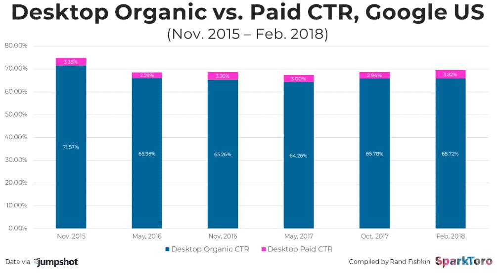 Desktop Organic vs Paid CTR , Google US