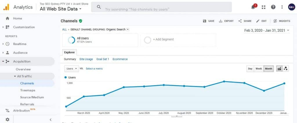Avant Stone SEO Graph showing growth in traffic fro