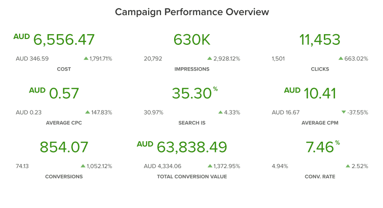 Madmia campaign performance overview