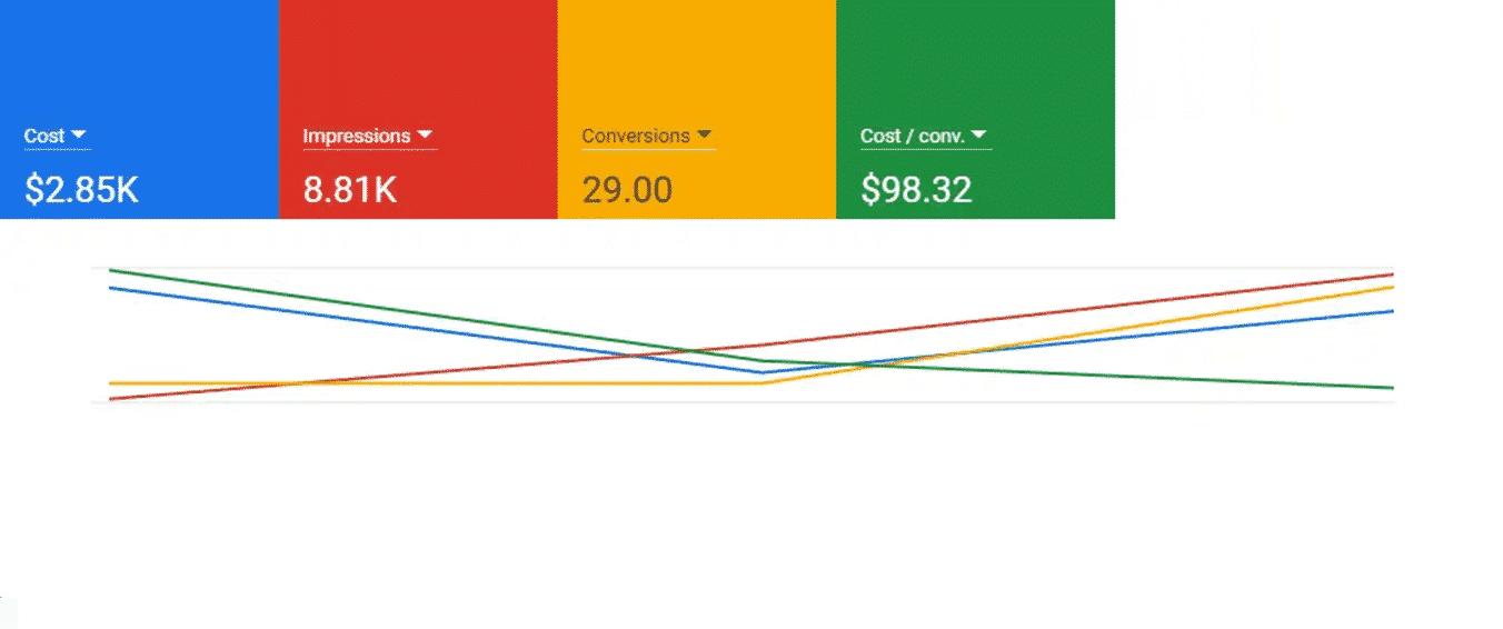 Doumit Homes Google Rank Improvements