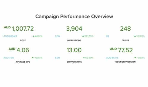 Doumit homes campaign performance overview