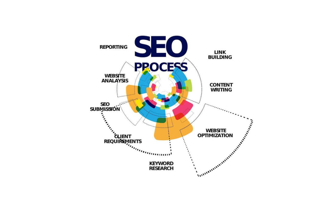 What is Local SEO And How It Works?
